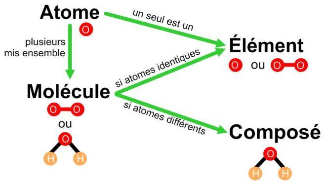 L'atome, la molécule, l'élément, le composé et la substance pure - alloprof.qc.ca