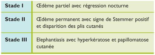 Stades évolutifs du lymphœdème - Maladies vasculaires : quels dépistages au cabinet du praticien ? - REVUE MÉDICALE SUISSE