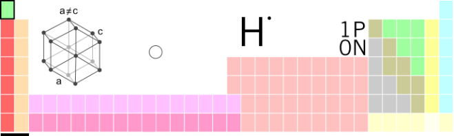 L'hydrogène (1) dans le tableau périodique des éléments - Atanamir - Wikimedia Commons